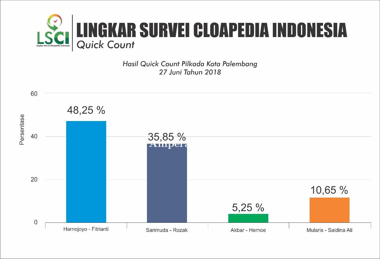 LSCI: Harno-Fitri Unggul 48,7 Persen di Pilkada Kota Palembang