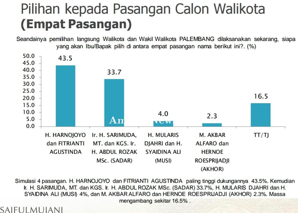 Hasil Survei Saiful Mujani: Harno-Fitri Potensi Menang Mencapai 71 %
